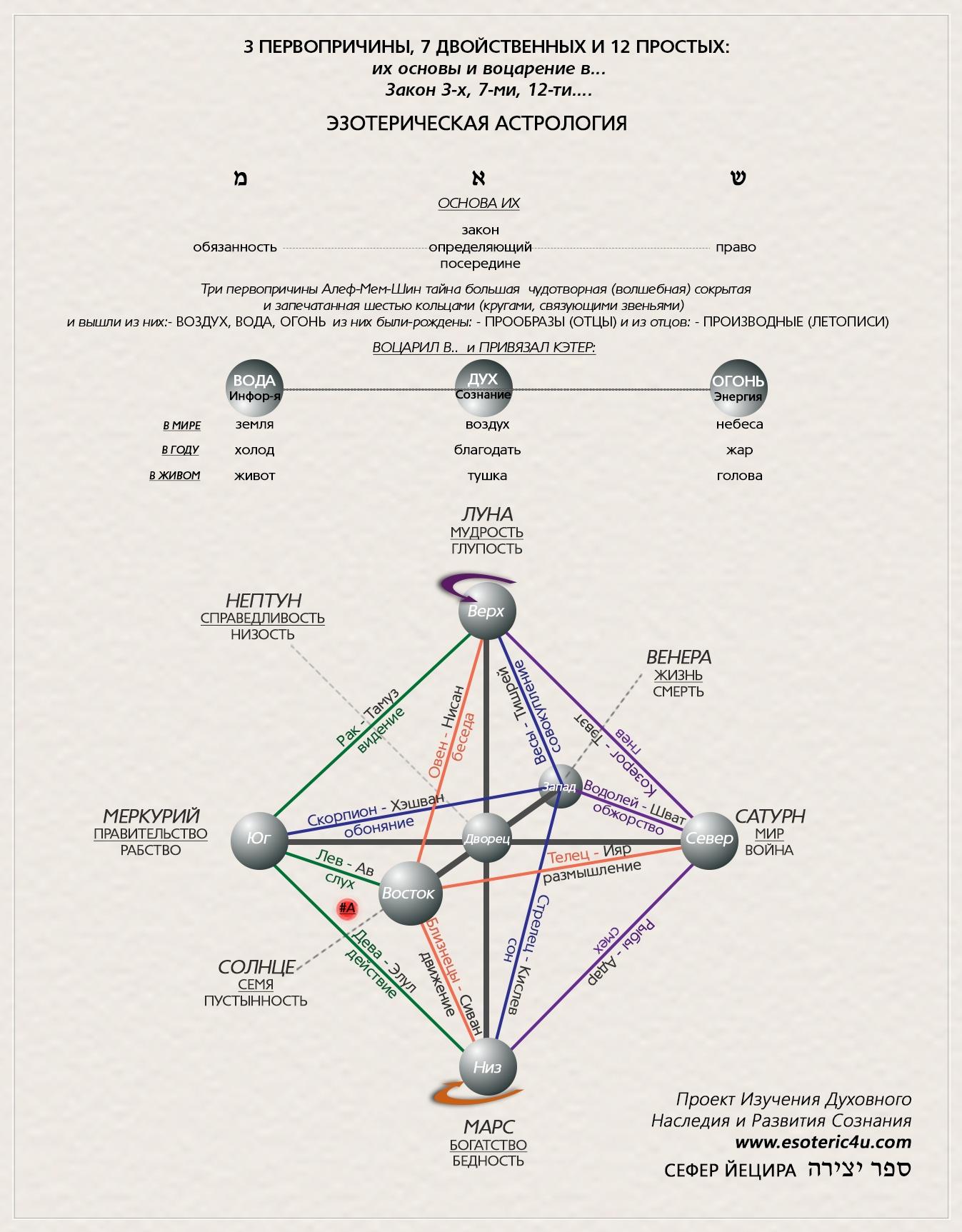 Sefer_Yetsira_Astrologia_evreiiskii_kale