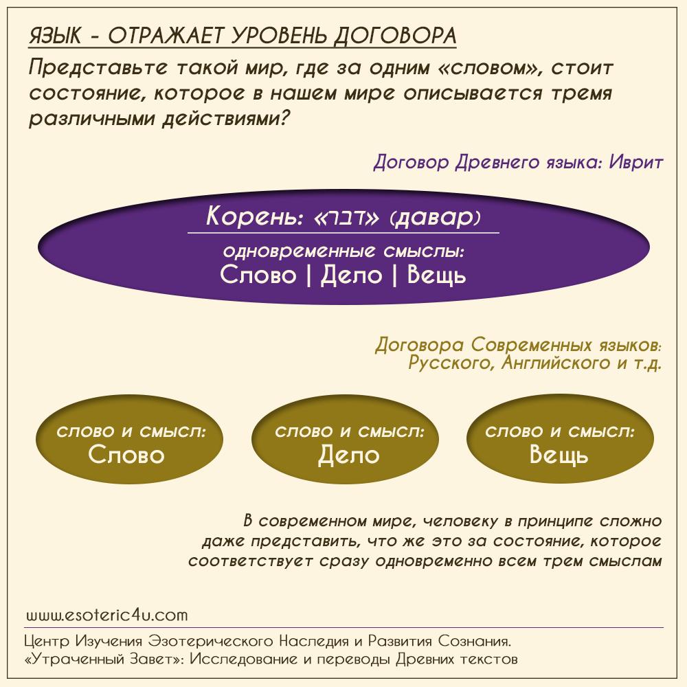 Drevnii_i_sovremennye_yazyki_ivrit_hebre