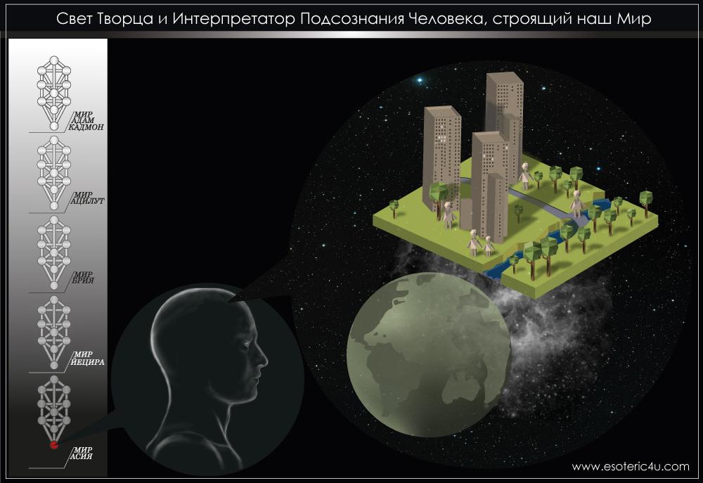 Физический мир - иллюзия построенная нашим сознанием, голографическая модель вселенной, интерпретатор нашего подсознания