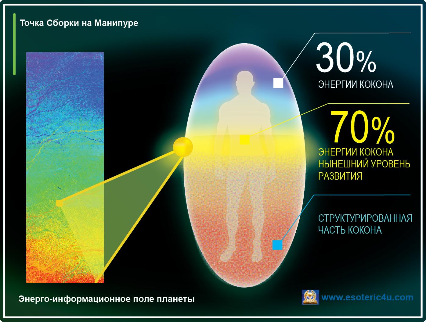Точка сборки на манипуре, распределение энергии в коконе человека